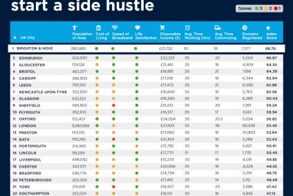 Best cities to start a side hustle