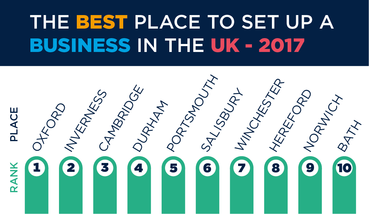 table showing the top places to start a business in the UK