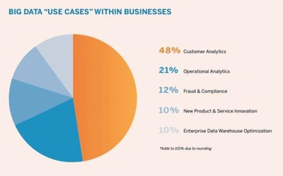 How to incorporate big data into your SME's marketing strategy