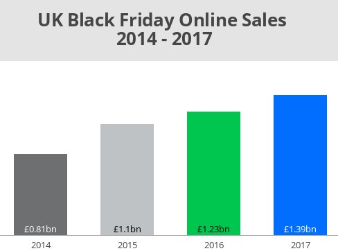 Should smaller retailers take part in Black Friday?