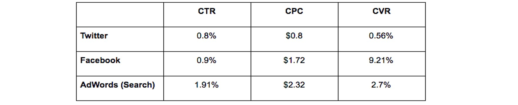 comparison table for conversions between Twitter, Facebook, and AdWords
