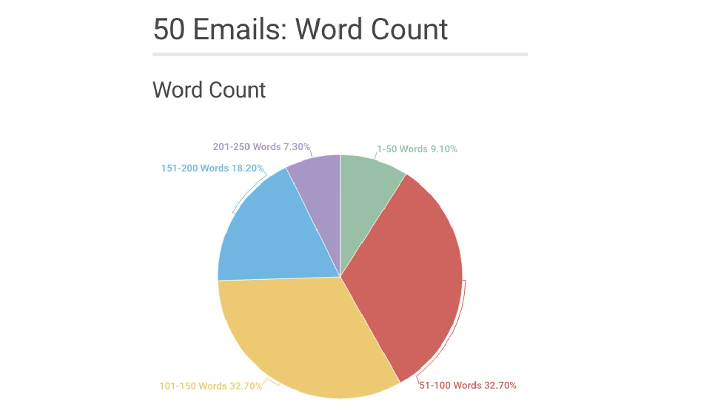 pie chart displaying data on email subject word count