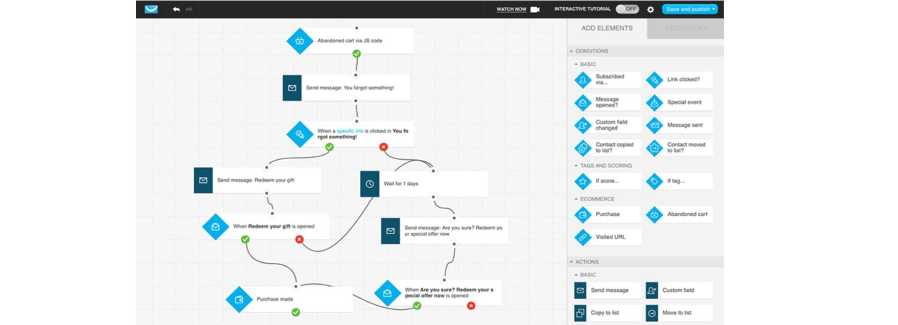 Screenshot of GetResponse flowchart