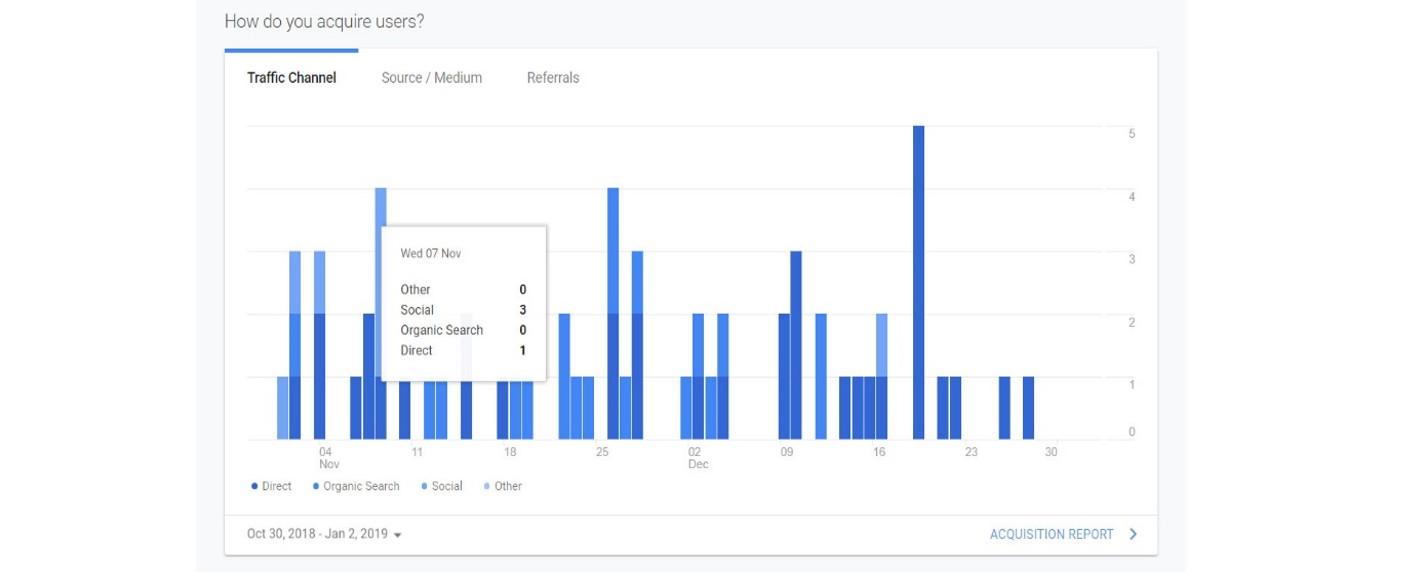 Google Analytics user data