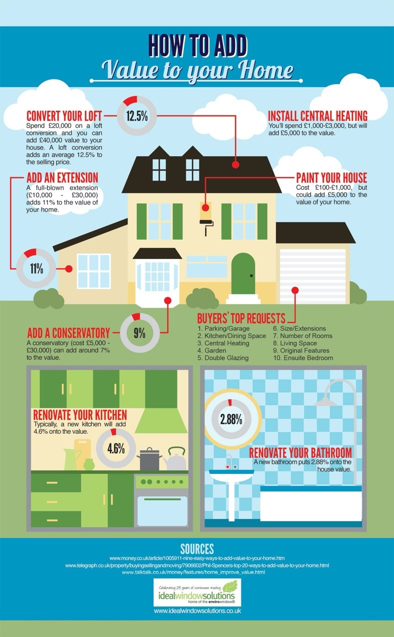 Ideal Window Solutions infographic