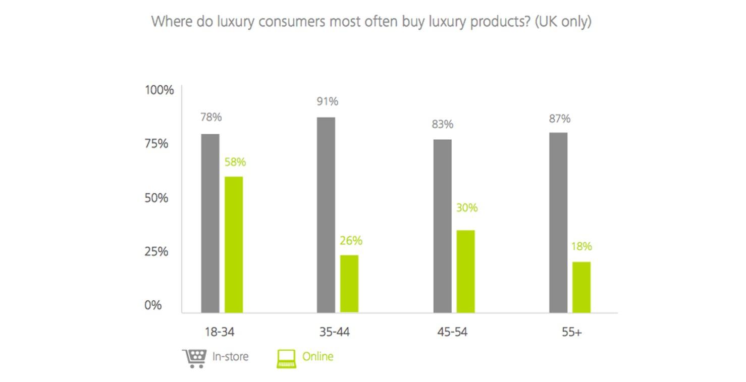 luxury purchases online vs offline