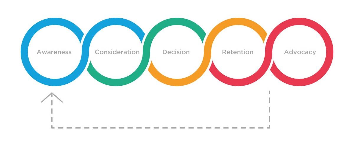 buyer journey diagram