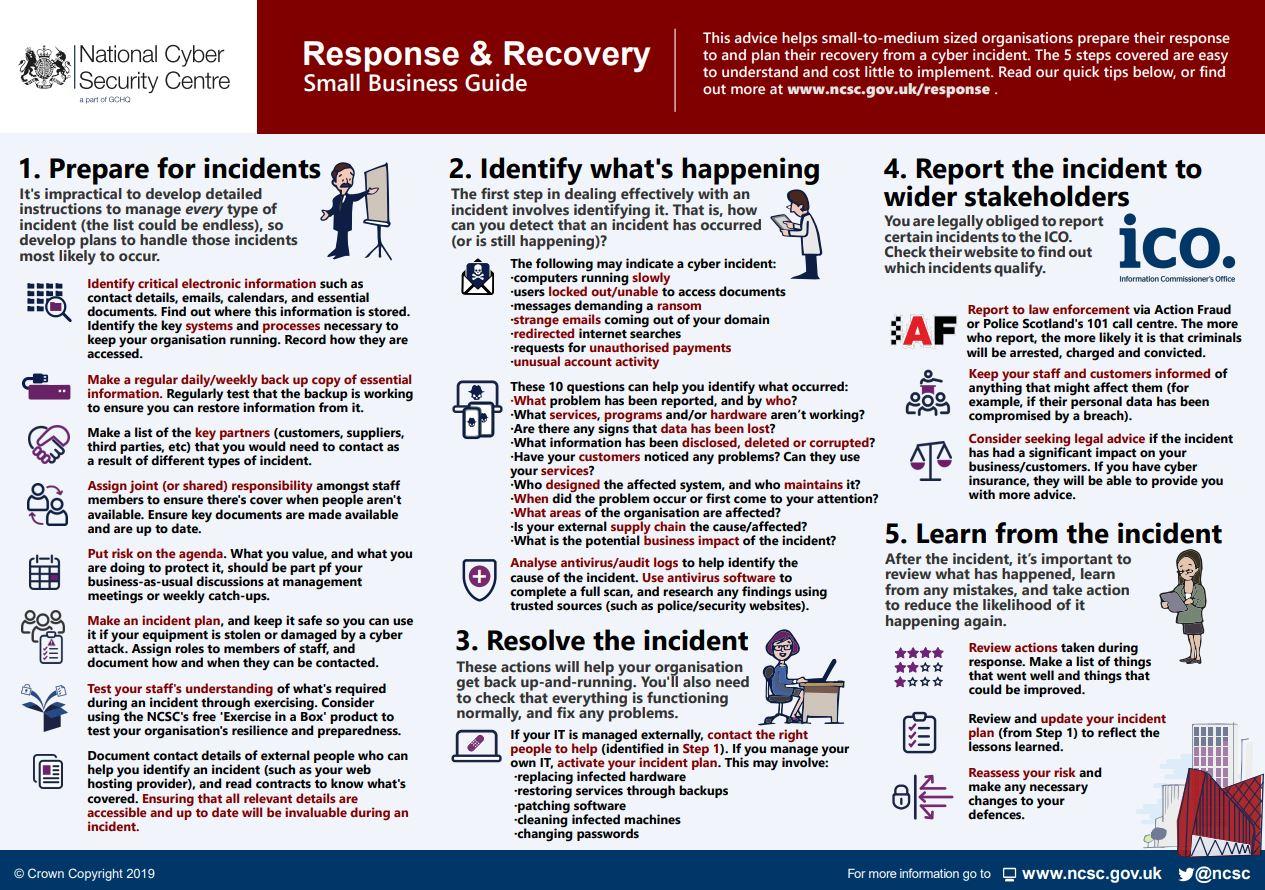 NCSC infographic