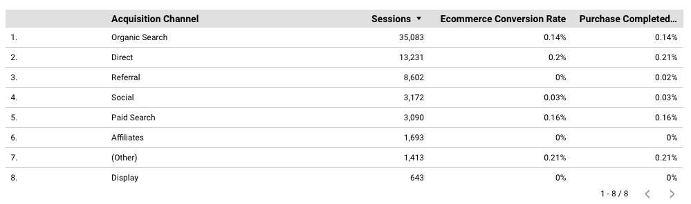 Data Studio acquisition table