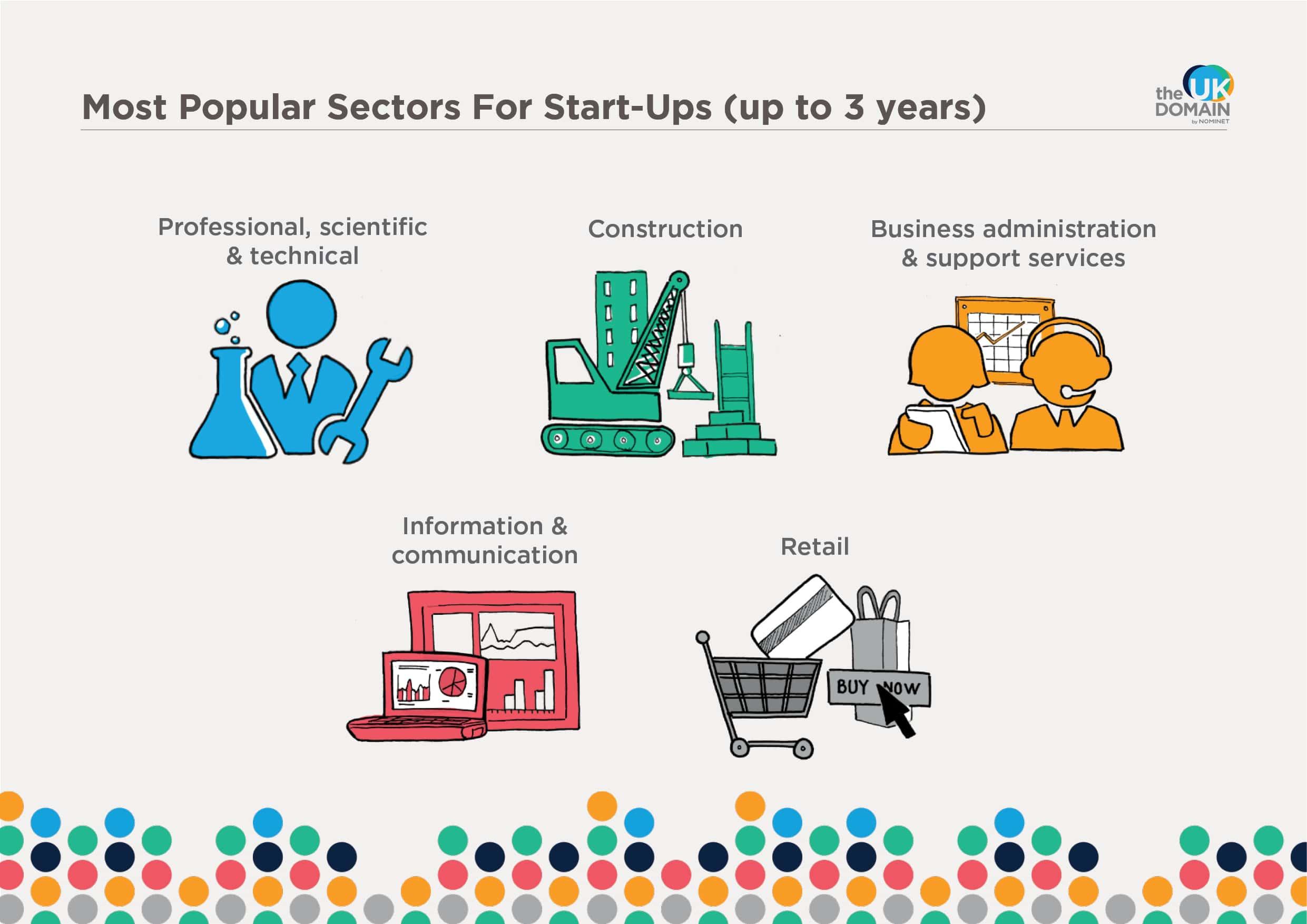 Most popular sectors for start-ups