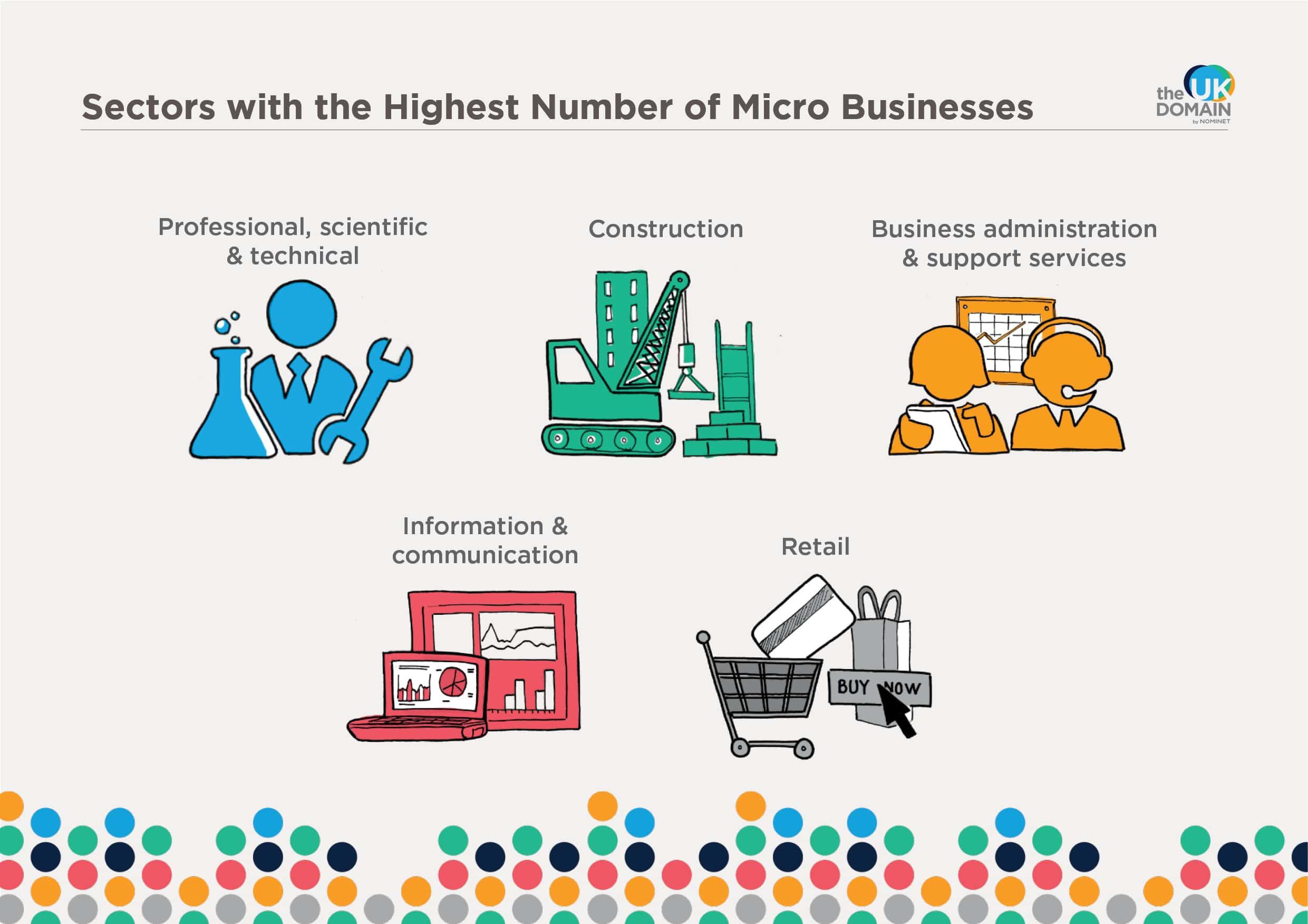 Sectors with the highest number if micro businesses