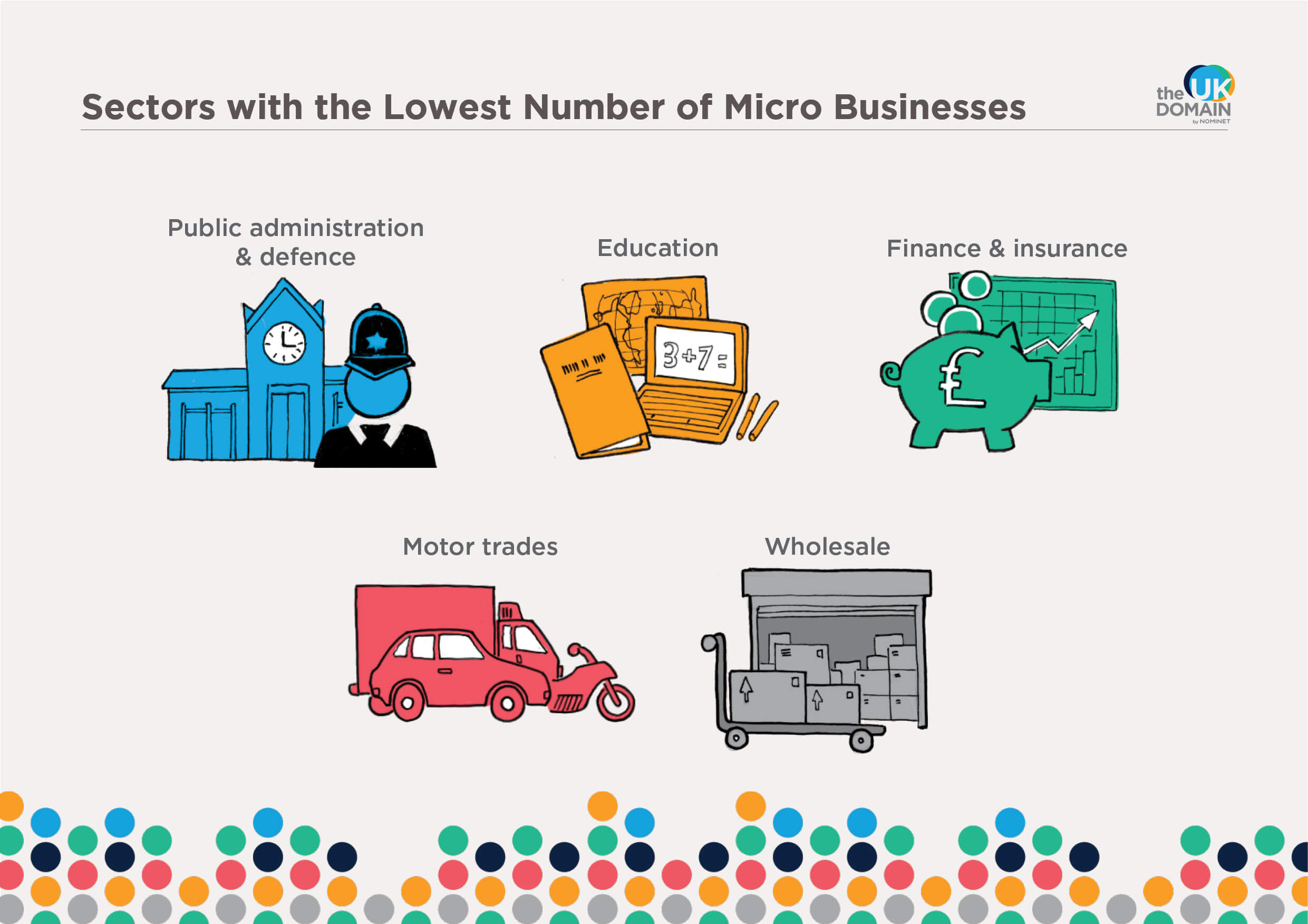 Sectors with the lowest number of micro businesses
