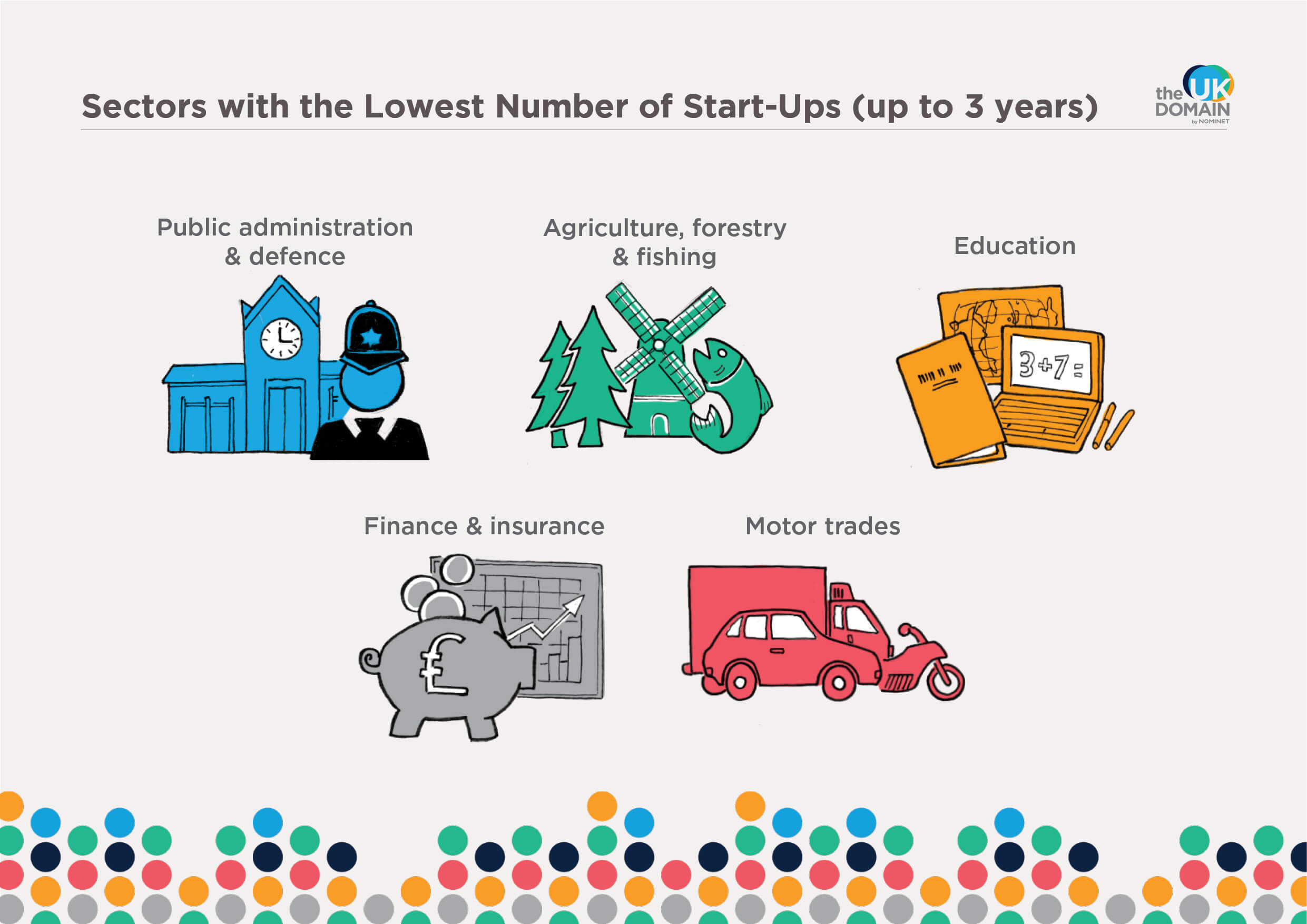 Sectors with the lowest number of start-ups (up to 3 years)