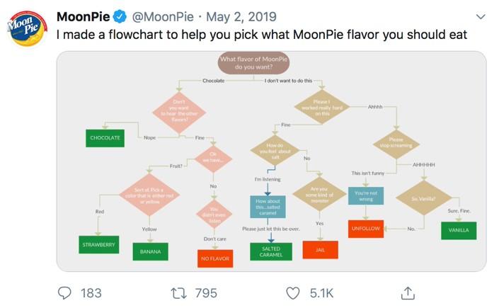MoonPie flowchart