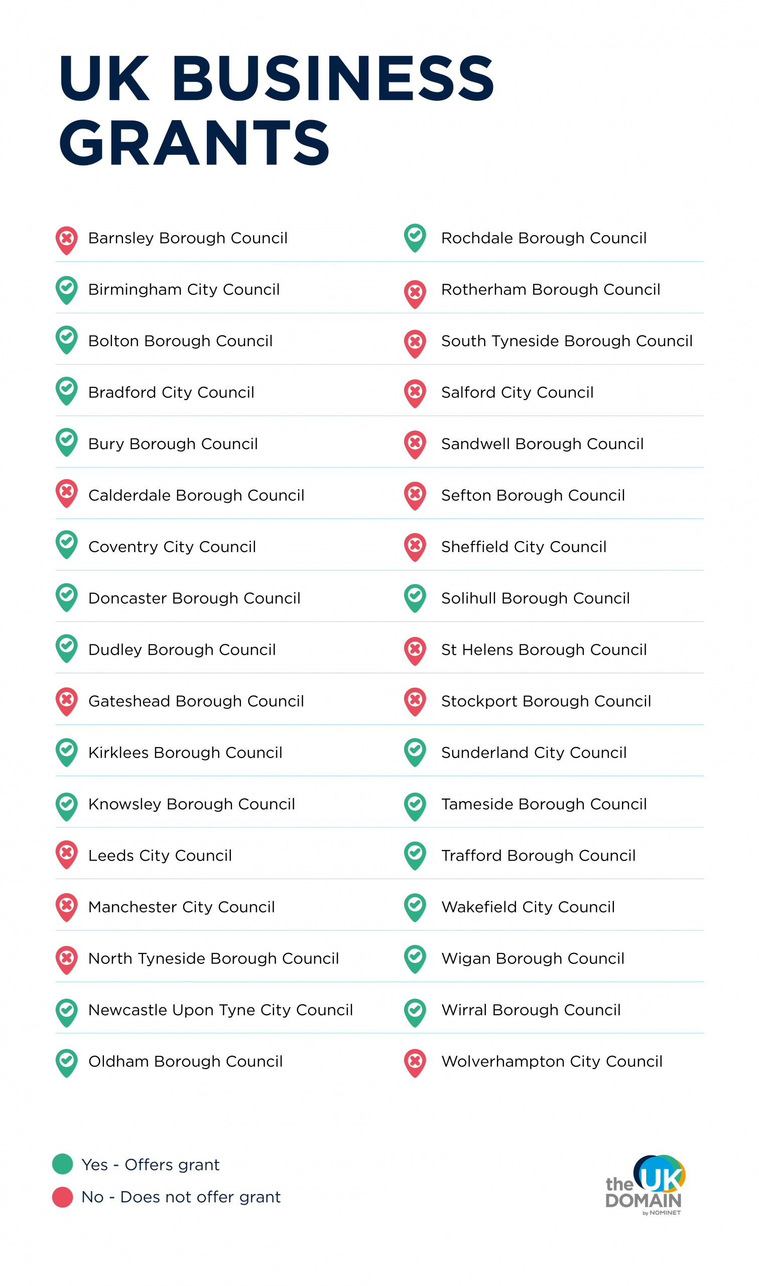UK Councils that offer business grants