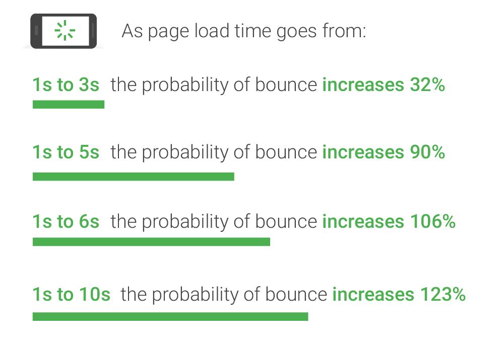 Statistics on site load speed