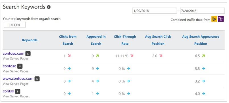 Bing Webmaster Tools keywords report