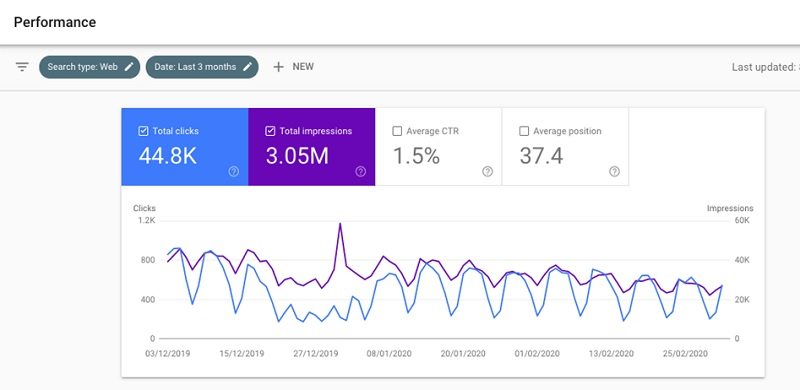 Google Search Console performance reporting