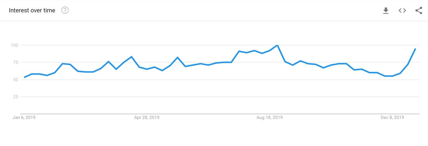 Google Trends restaurant traffic