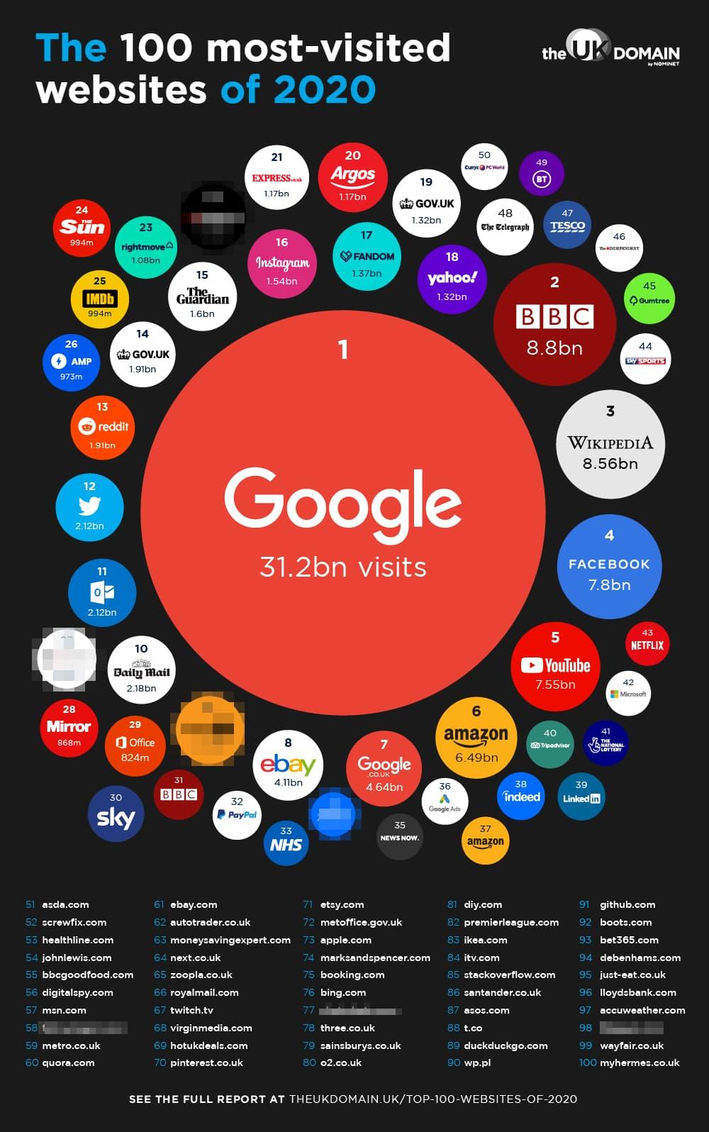 Logos of the top websites in 2020