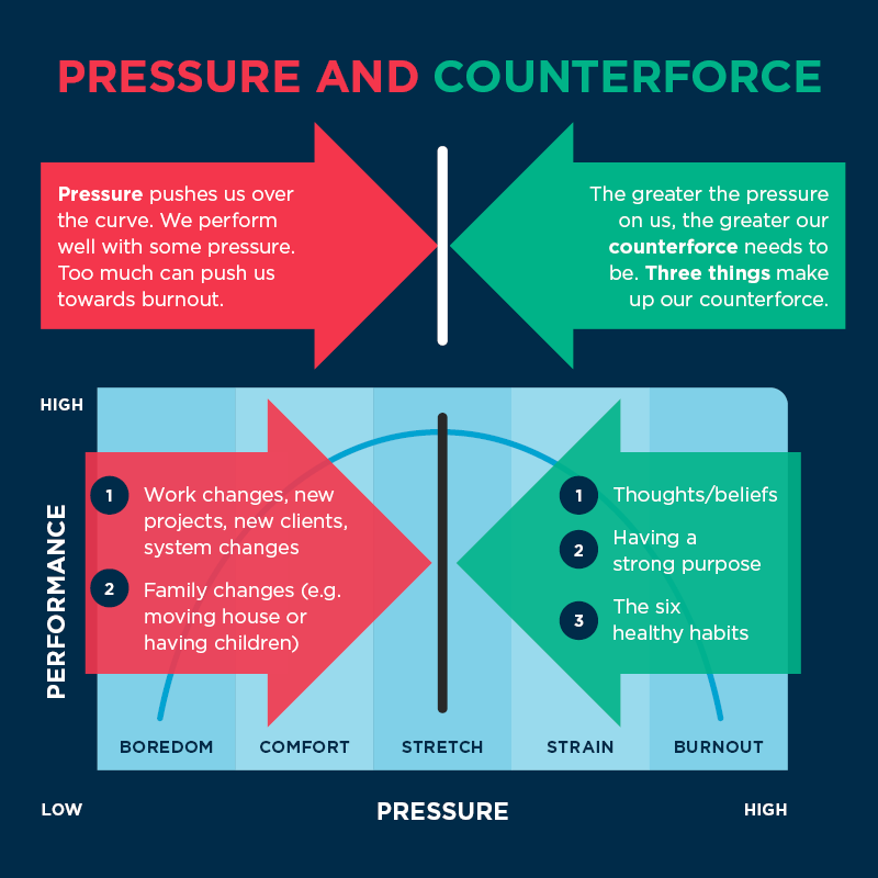 Counterforce graph illustration