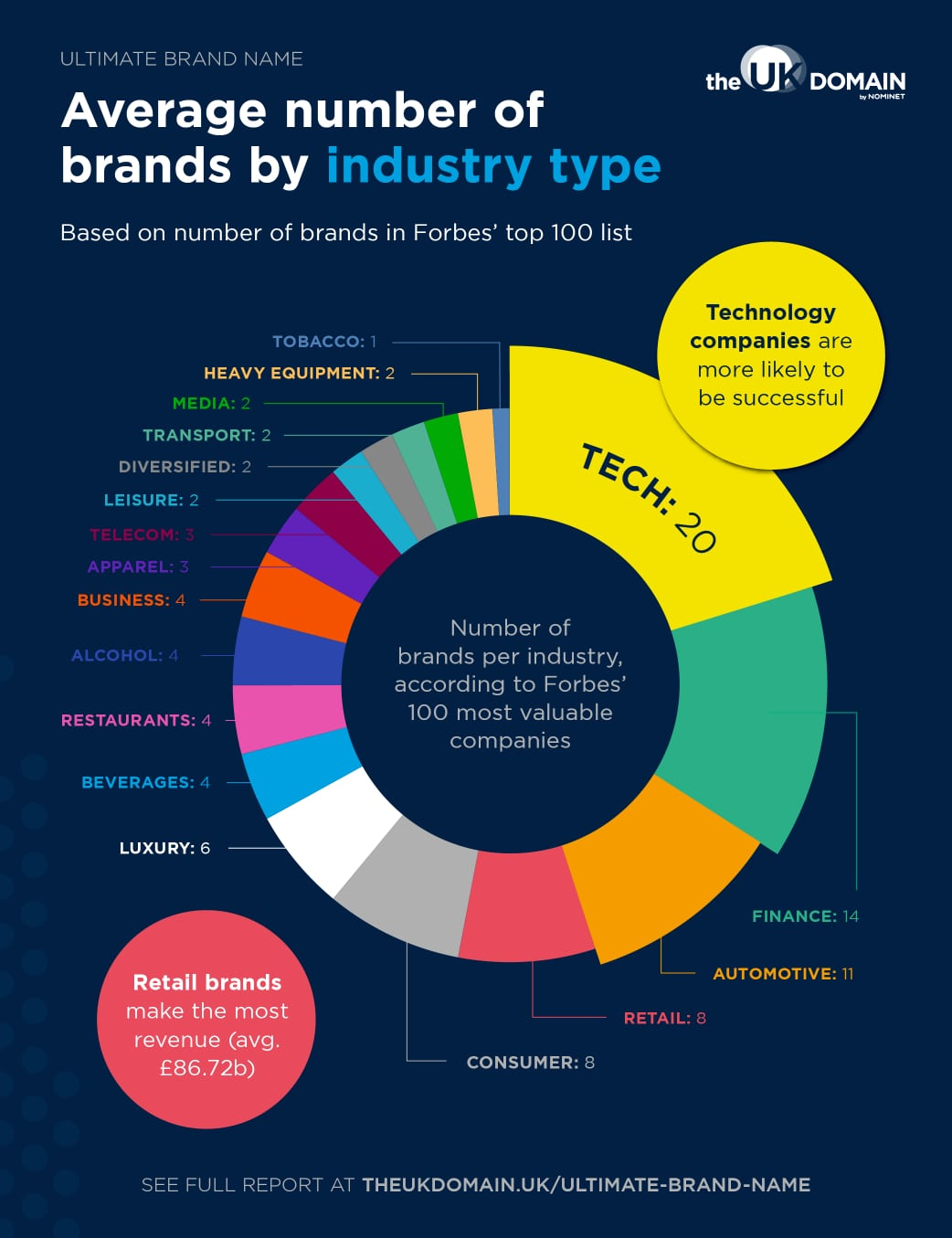 Doughnut chart depicting average number of brands by industry type